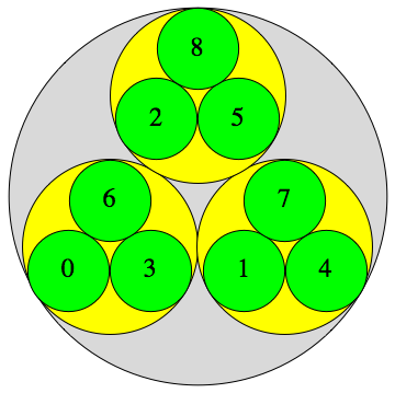 Representation of p-adic integers