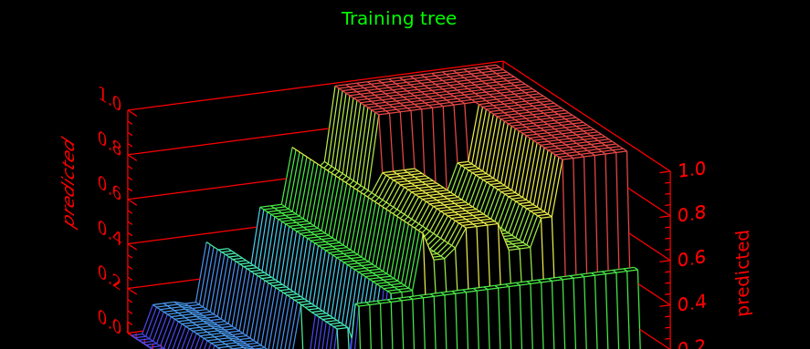 Extract trees from a random forest in python
