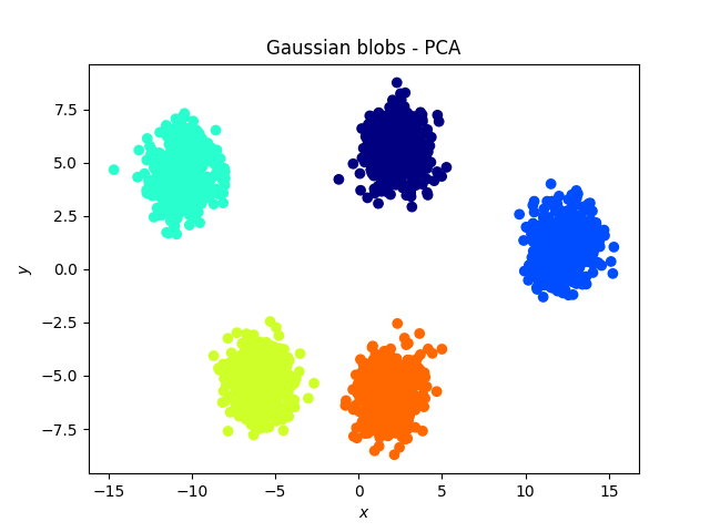 Gaussian blobs - PCA