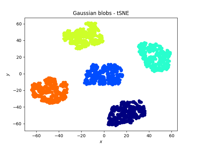 Gaussian blobs