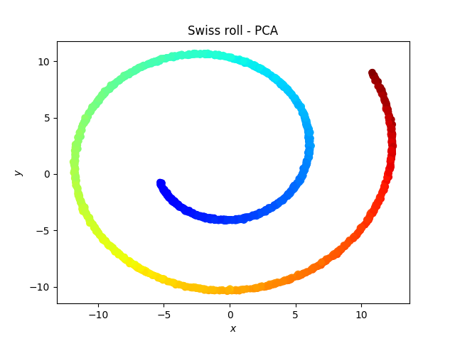 Swiss roll - PCA