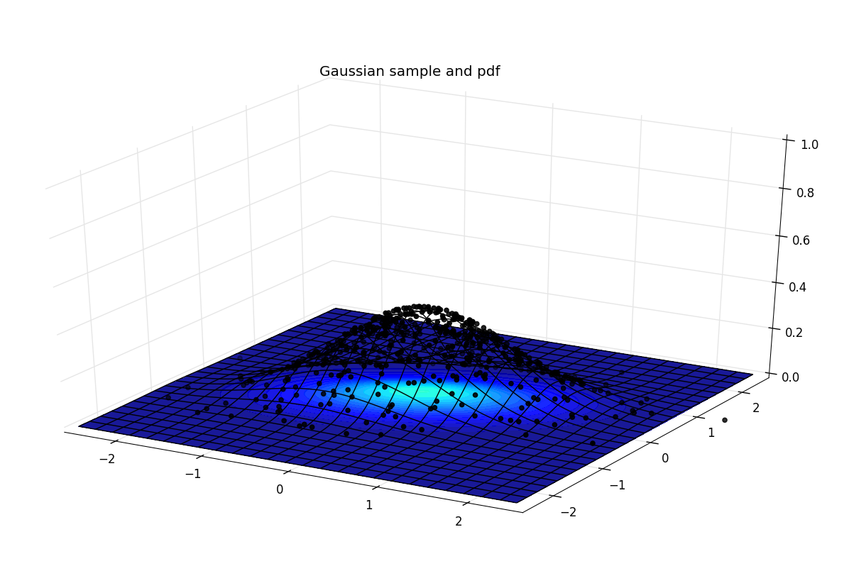 3d scatter plot and density