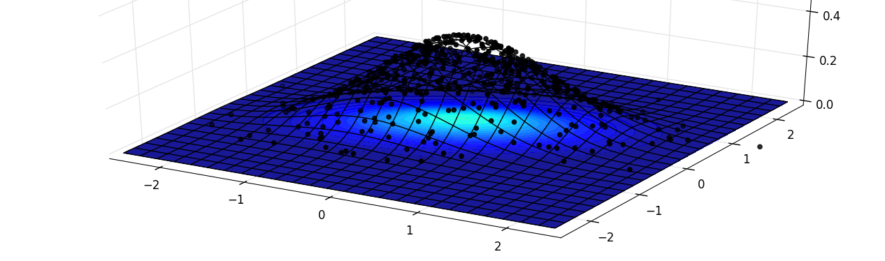 Python plot 3d scatter and density